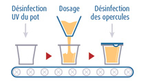 infographies-process-alimentaire